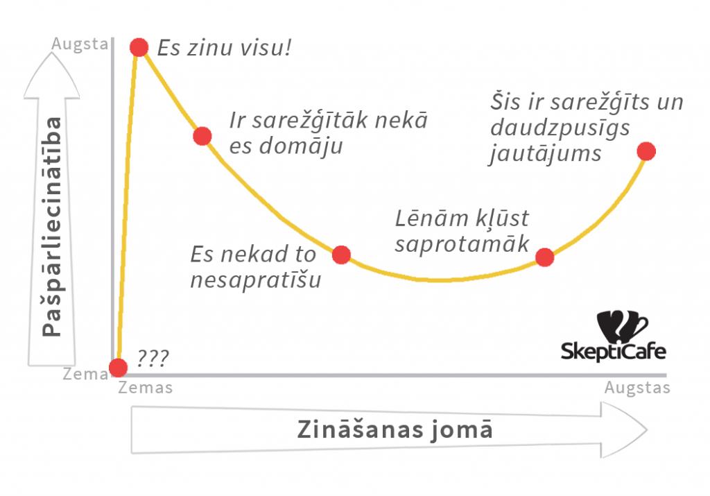 Daninga-Krīgera efekts - jo mazākas zināšanas, jo lielāka pašpārliecinātība - var skart ikvienu no mums, jo neesam eksperti visās jomās