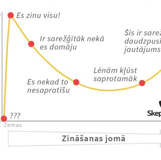 Evolūcija un Danninga-Krīgera efekts