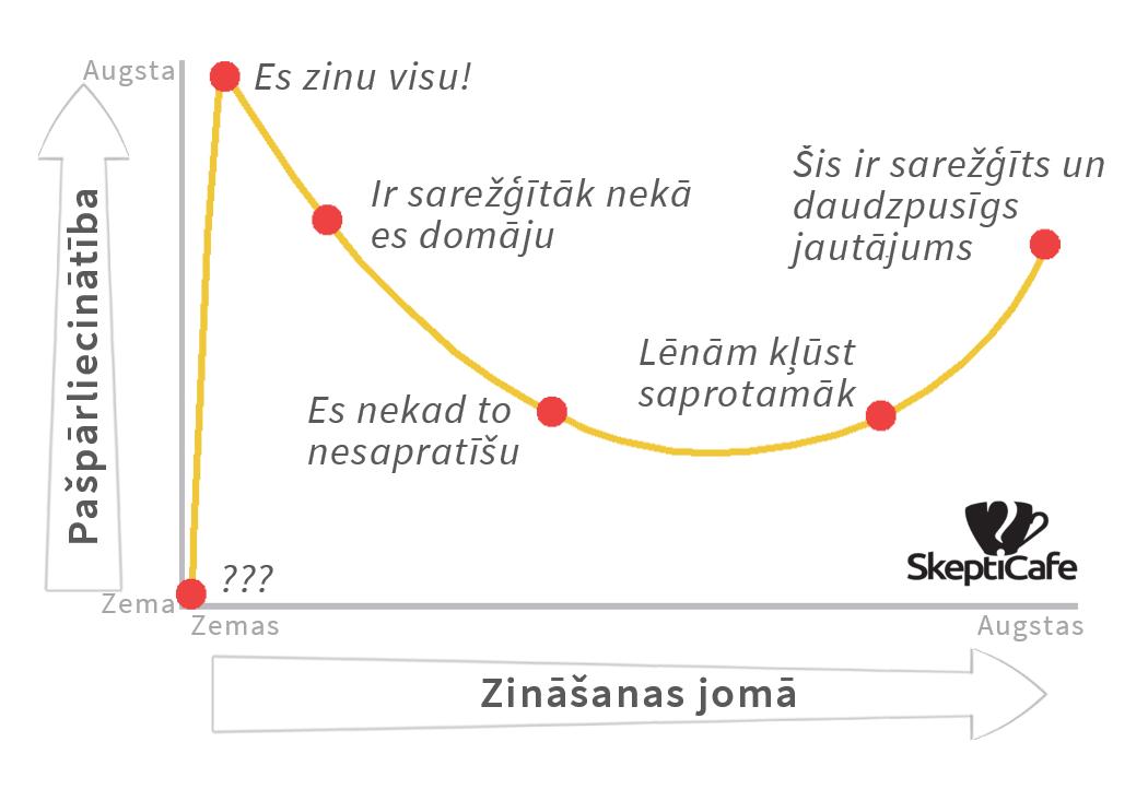 Daninga-Krīgera efekts