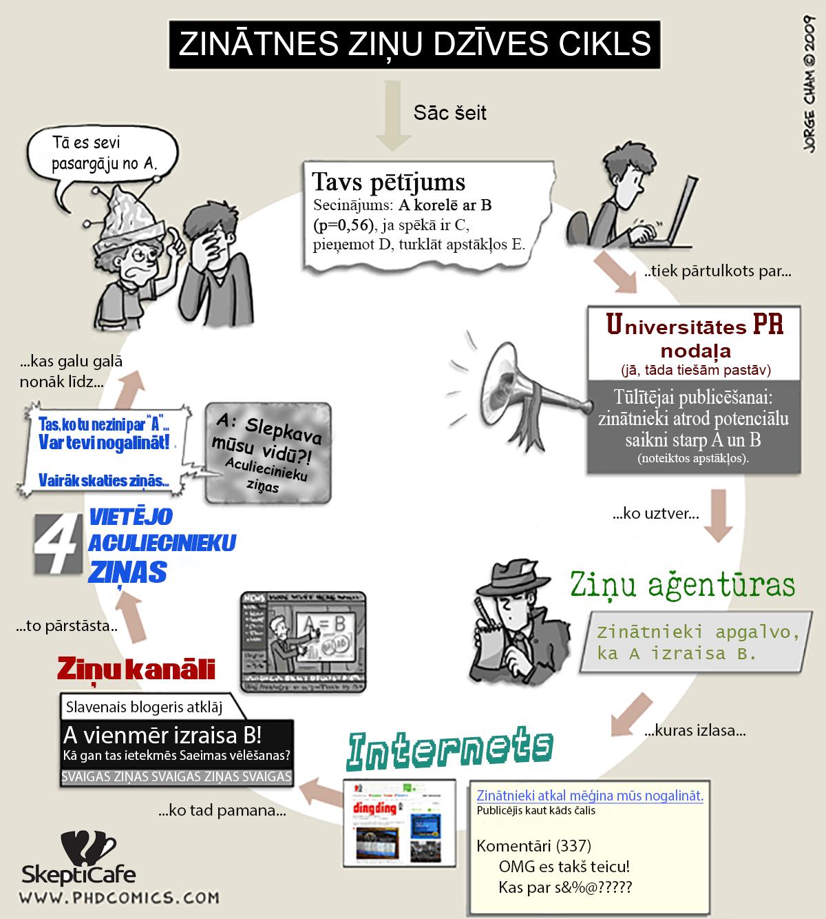 Zinātnes un ziņu dzīves cikls