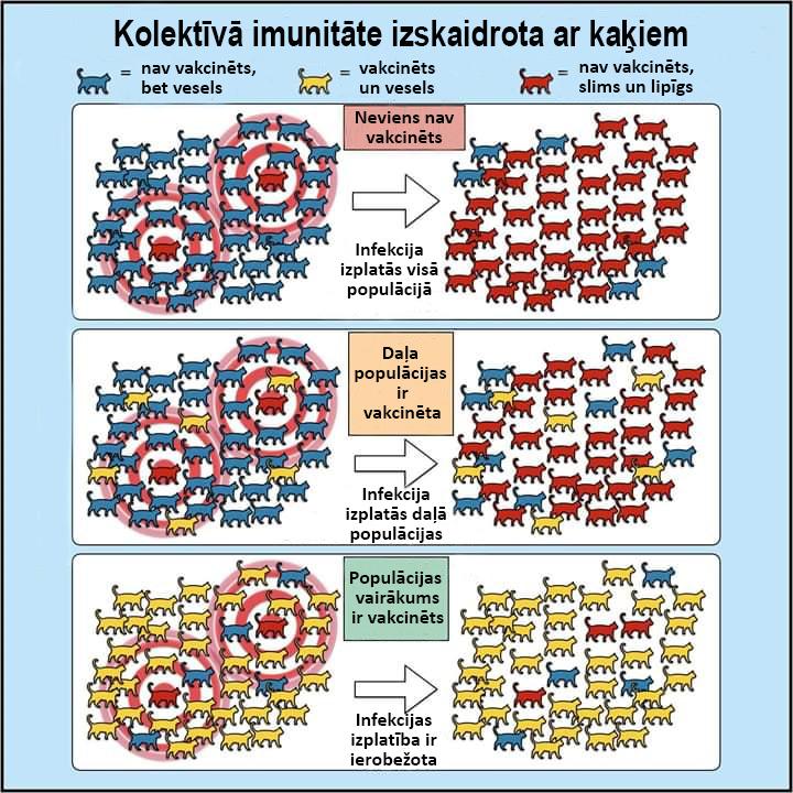 Vakcinācijas strādā un kolektīvā imunitāte ir zinātniski pamatota